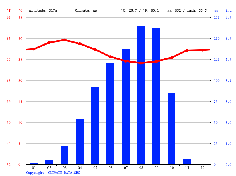 Climate graph // Weather by Month, Ilorin