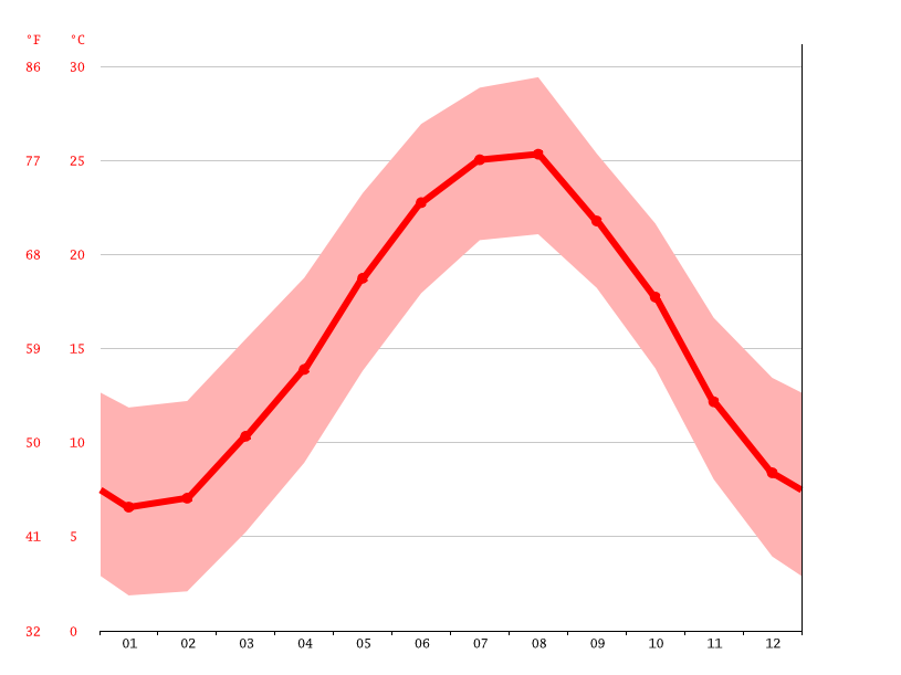 Temperature graph, Siahkal