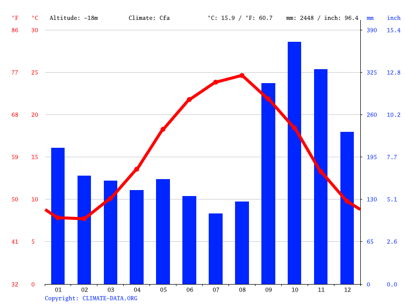Climate graph // Weather by Month, Tonekabon