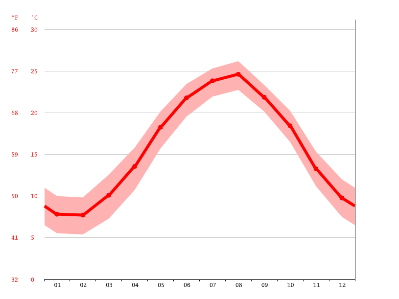 Temperature graph, Tonekabon