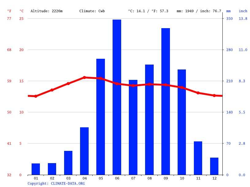 Climate graph // Weather by Month, Momostenango