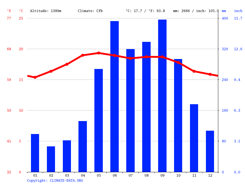 Climate graph // Weather by Month, San Cristobal Verapaz