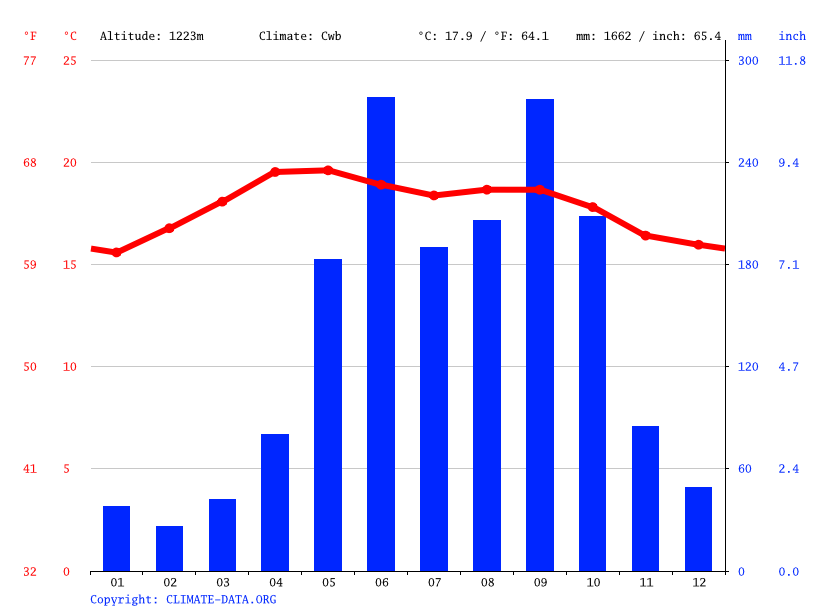 Climate graph // Weather by Month, San Andres Sajcabaja