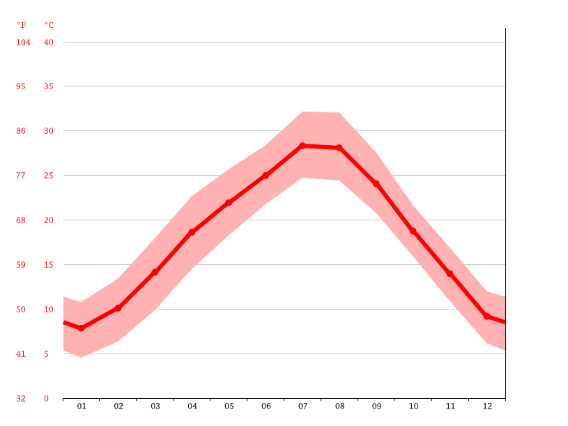 Temperature graph, Chongqing