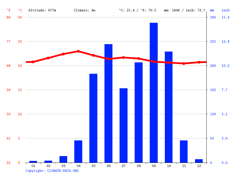 Climate graph // Weather by Month, Cuilapa