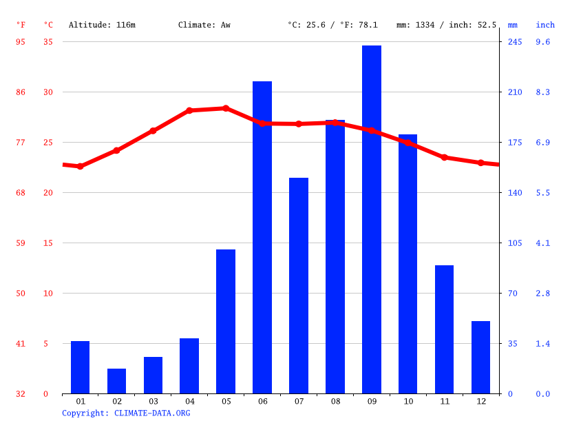 Climate graph // Weather by Month, San Jose