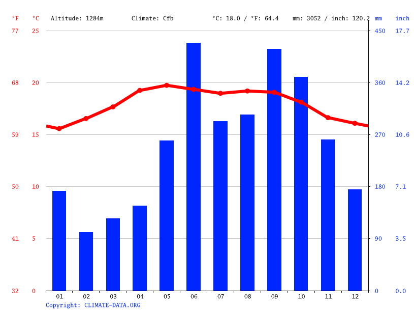 Climate graph // Weather by Month, San Pedro Carcha
