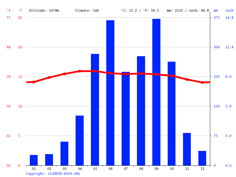 Climate graph // Weather by Month, Sibinal