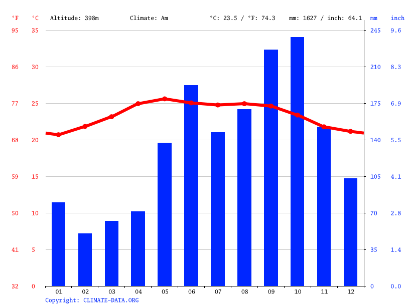 Climate graph // Weather by Month, San Luis