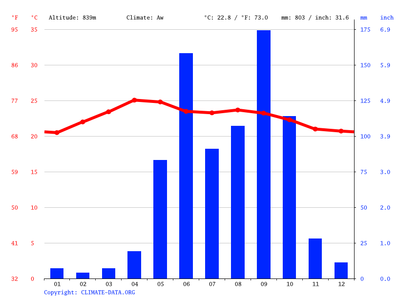 Climate graph // Weather by Month, Sanarate