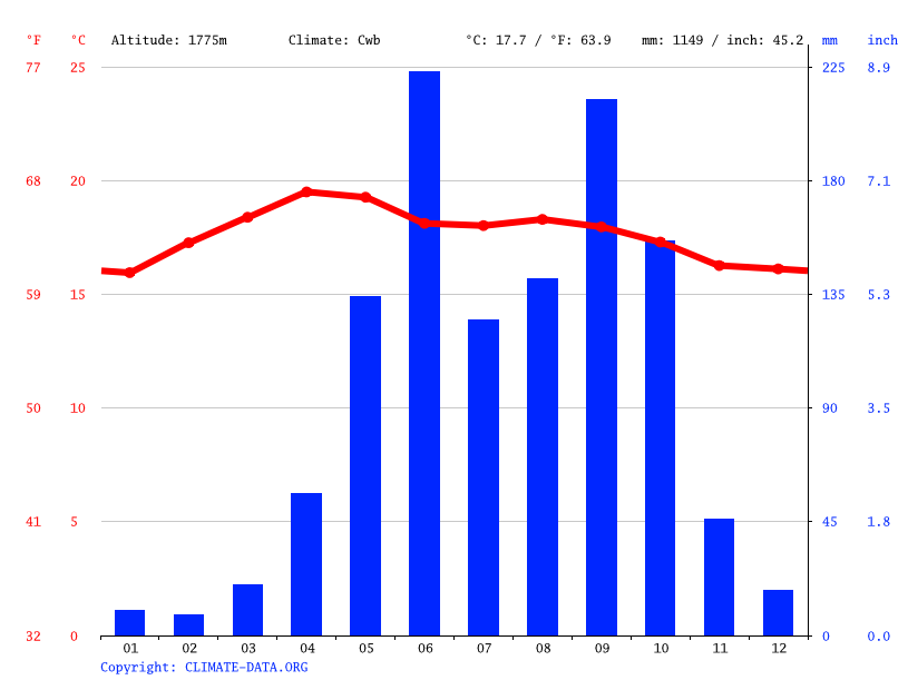 Climate graph // Weather by Month, San Martin Jilotepeque
