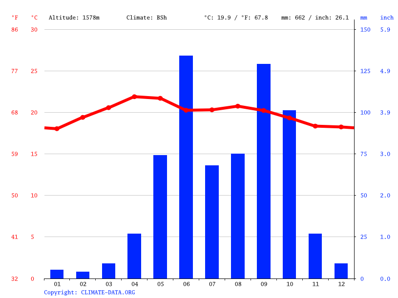 Climate graph // Weather by Month, San Raymundo