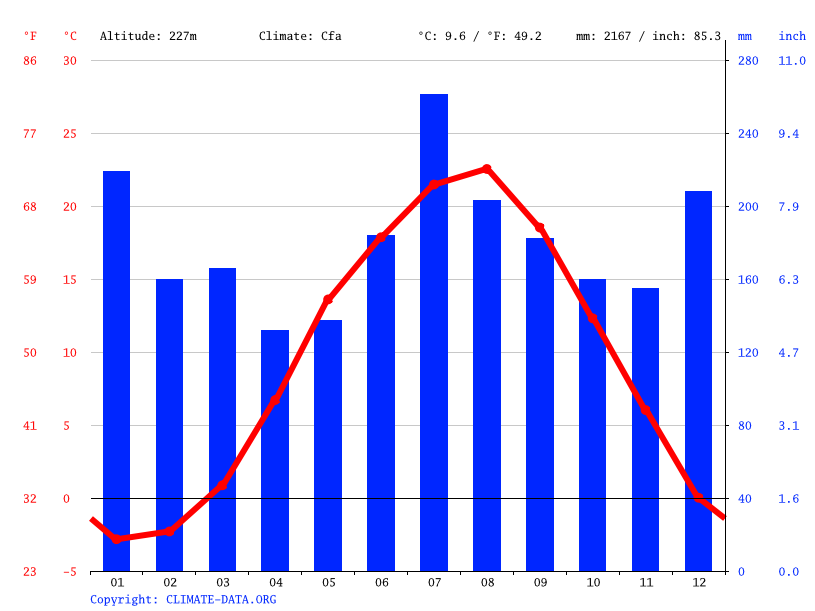 Climate graph // Weather by Month, Kitakata