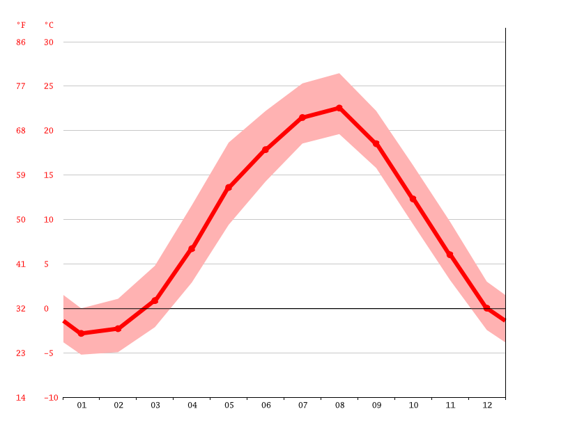 Temperature graph, Kitakata