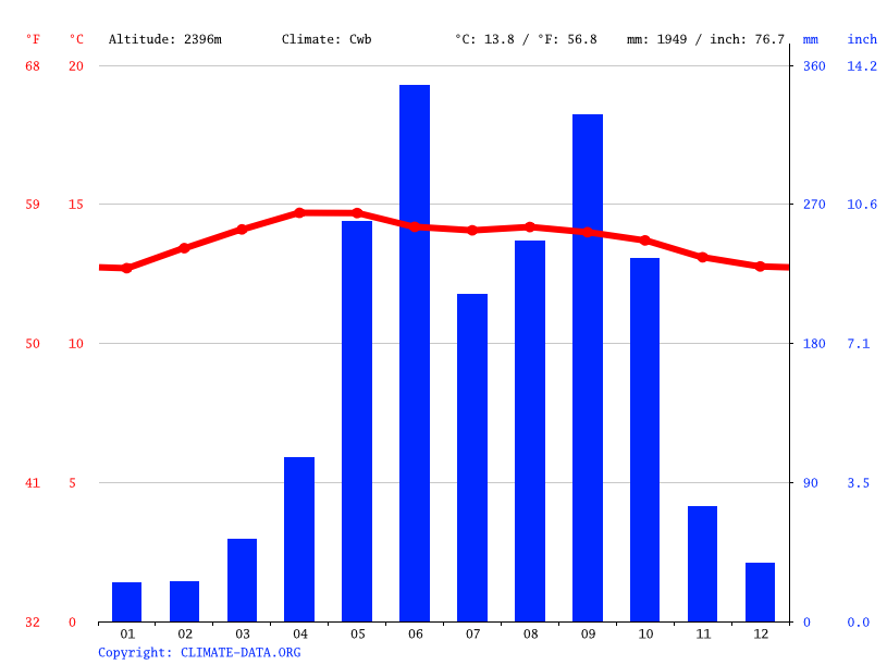 Climate graph // Weather by Month, San Cristóbal Totonicapán