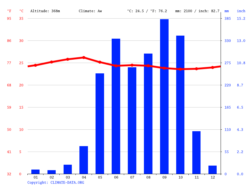 Climate graph // Weather by Month, Santa Lucia Cotzumalguapa