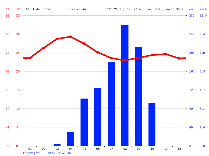 Climograph // Weather by Month, Kaduna