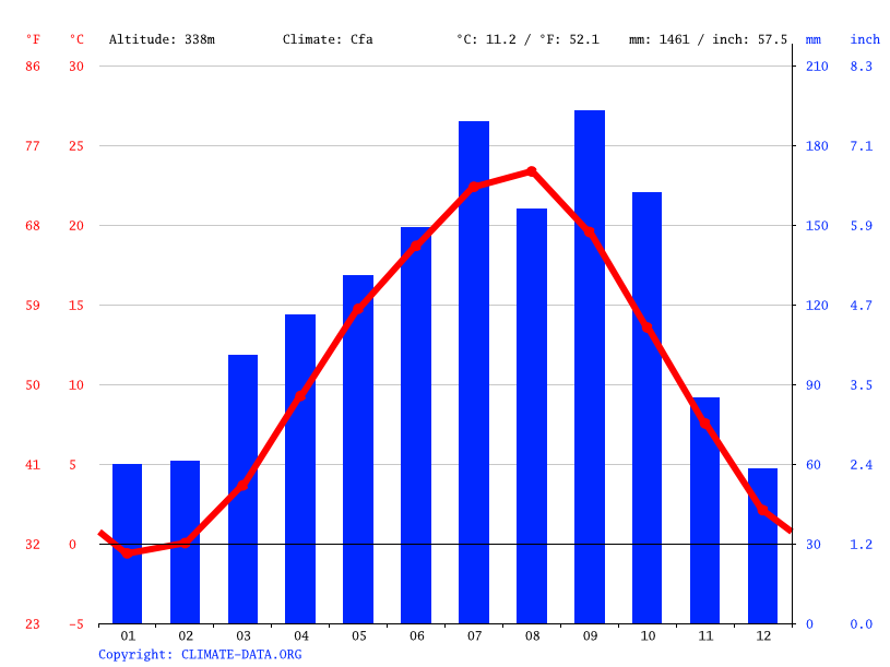 Climate graph // Weather by Month, Shirakawa