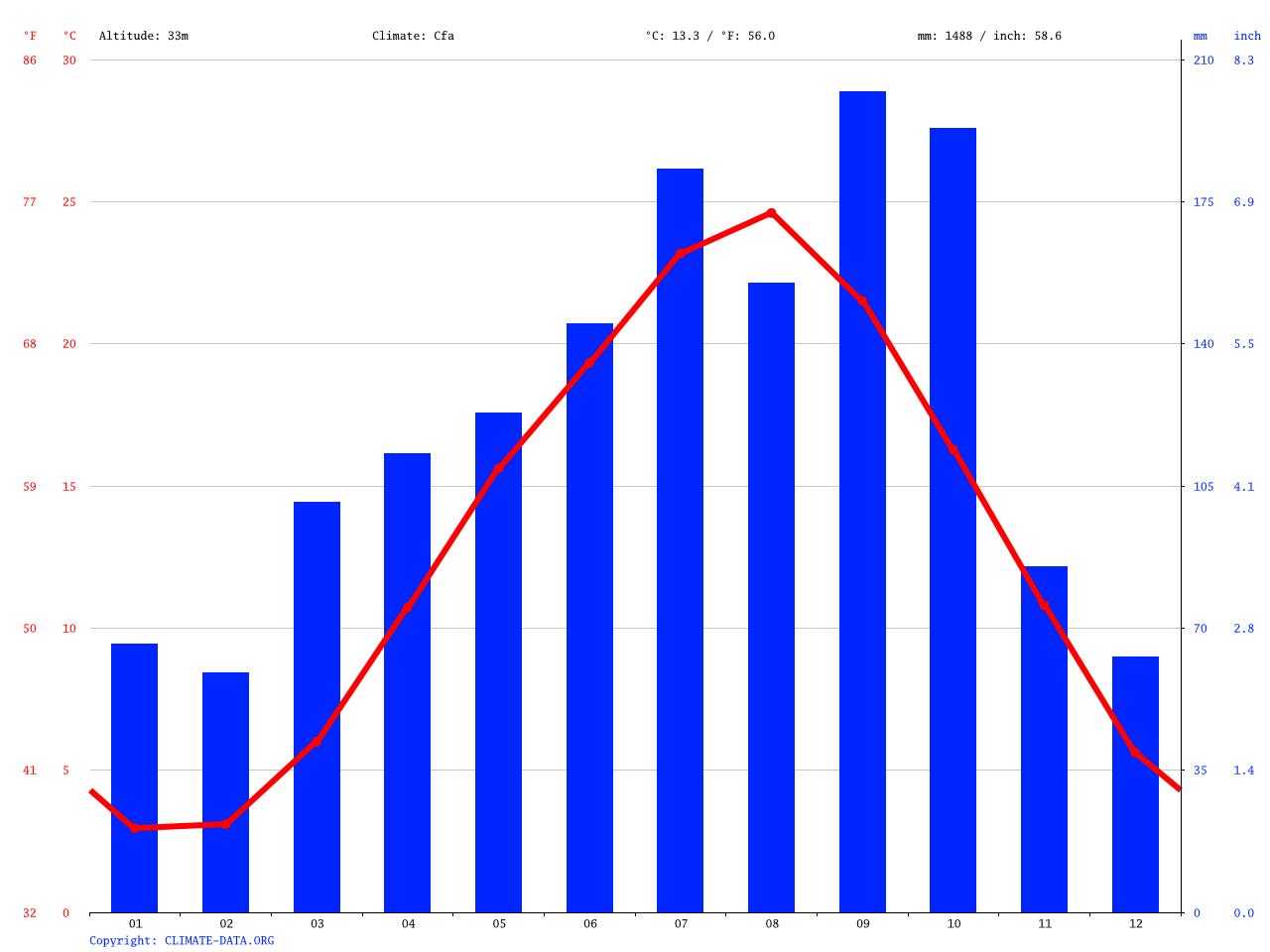 気候:南相馬市-気候グラフ、気温グラフ、雨温図 - Climate-Data.org
