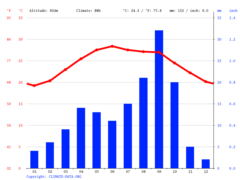 Climate graph // Weather by Month, Sahilah