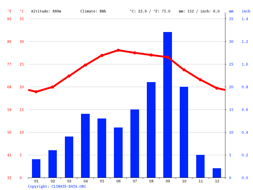 Climate graph // Weather by Month, Al Khabr