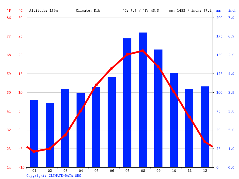 Climate graph // Weather by Month, Kuroishi