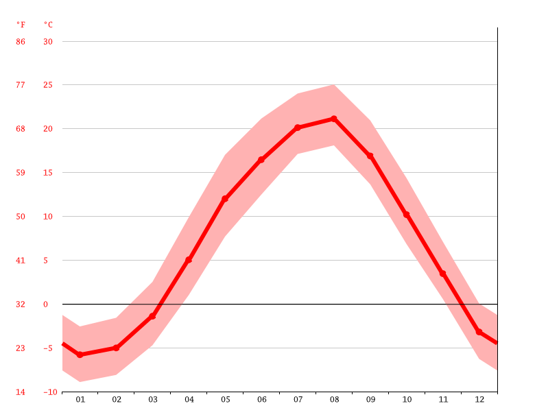 Temperature graph, Kuroishi