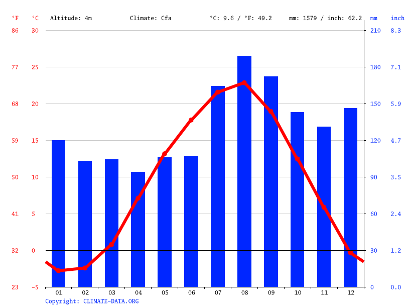 Climate graph // Weather by Month, Tsugaru