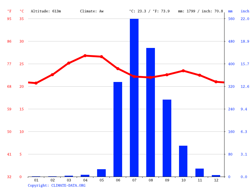 Climate graph // Weather by Month, Malavli