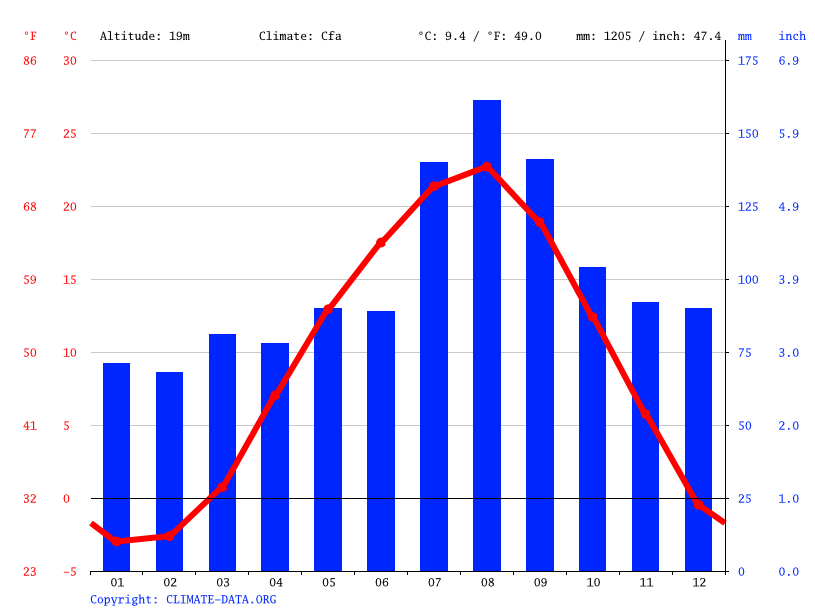 Climate graph // Weather by Month, Goshogawara