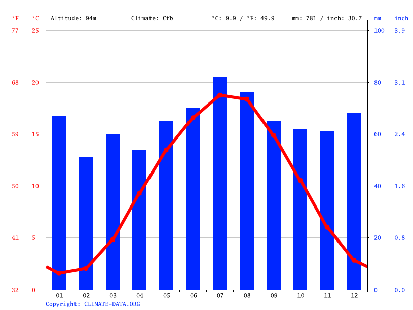 Climate graph // Weather by Month, Hildesheim