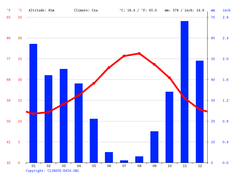 Climate graph // Weather by Month, Oran