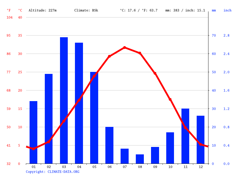 Climate graph // Weather by Month, Abadan