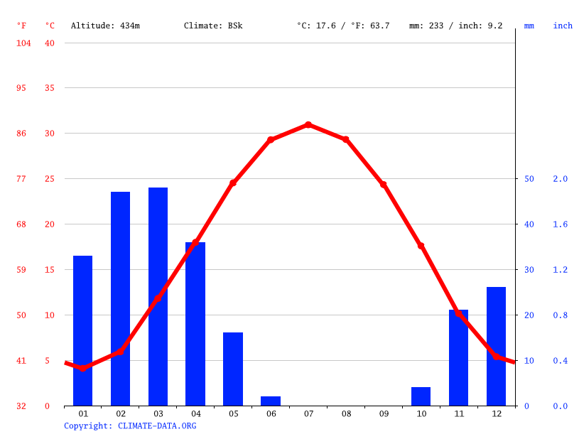 Climate graph, Magdanly