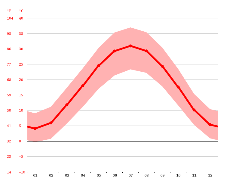 Temperature graph, Magdanly