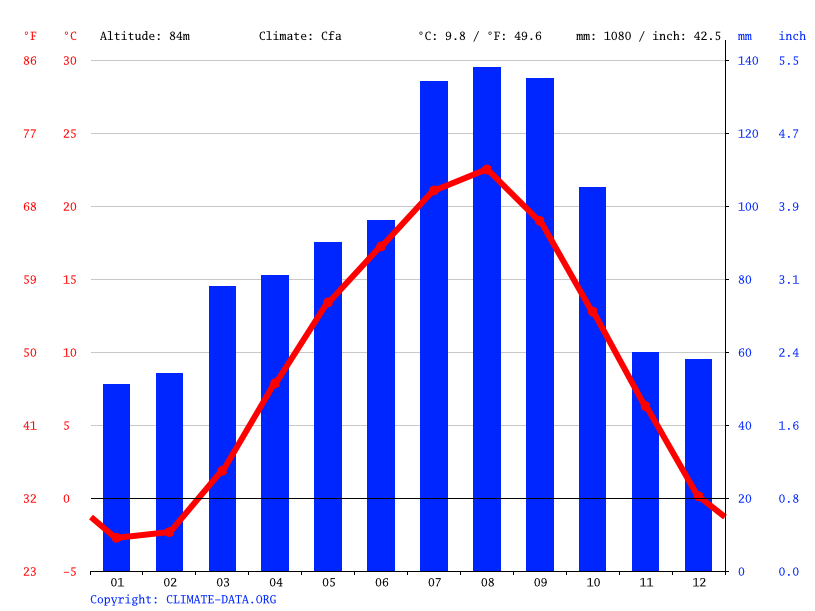 Climate graph // Weather by Month, Hachinohe