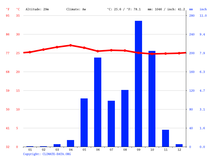 Climate graph // Weather by Month, Ayutla