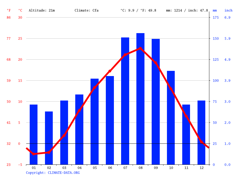 Climate graph // Weather by Month, Misawa