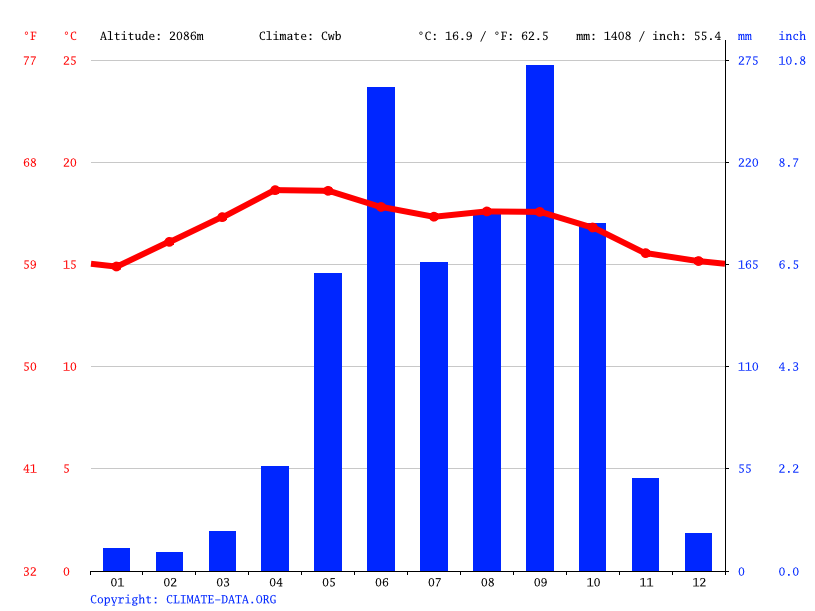 Climate graph // Weather by Month, Zacualpa