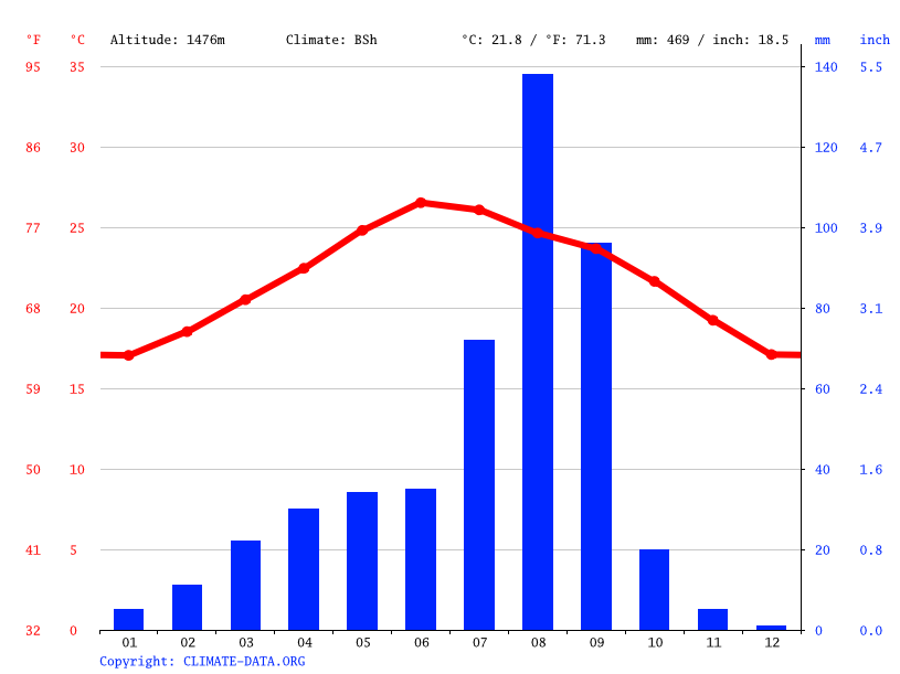 Climate graph // Weather by Month, Wusr