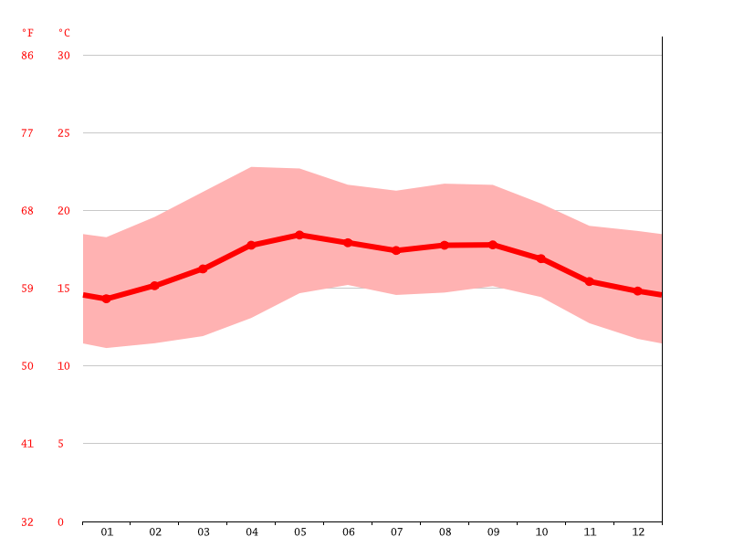 Temperature graph, Chajul
