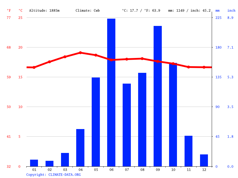 Climate graph // Weather by Month, Sumpango