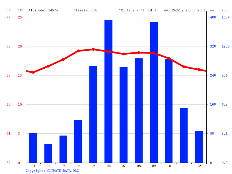 Climate graph // Weather by Month, Tactic