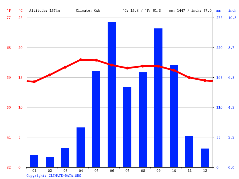 Climate graph // Weather by Month, Aguacatán