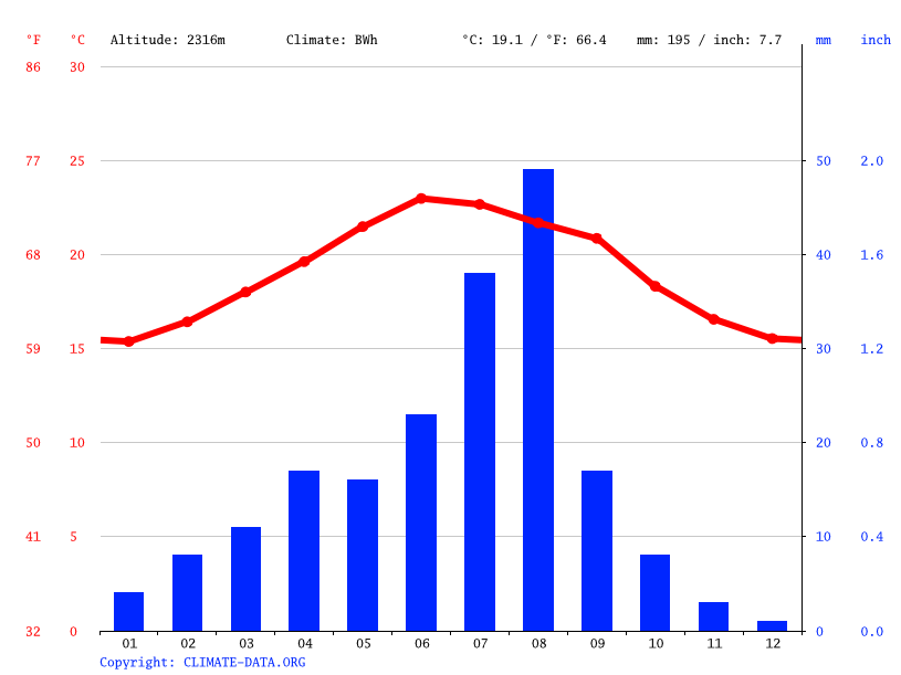 Climate graph // Weather by Month, Am Taffah