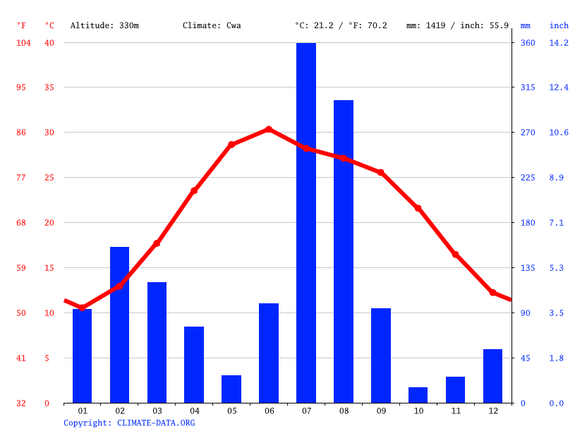 Climate graph // Weather by Month, Akhnoor