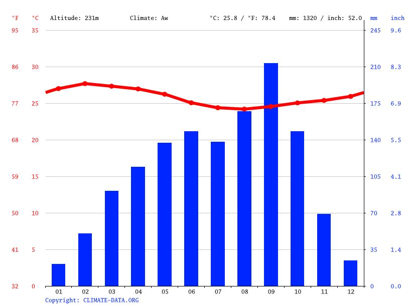 Climate graph, Duekoue
