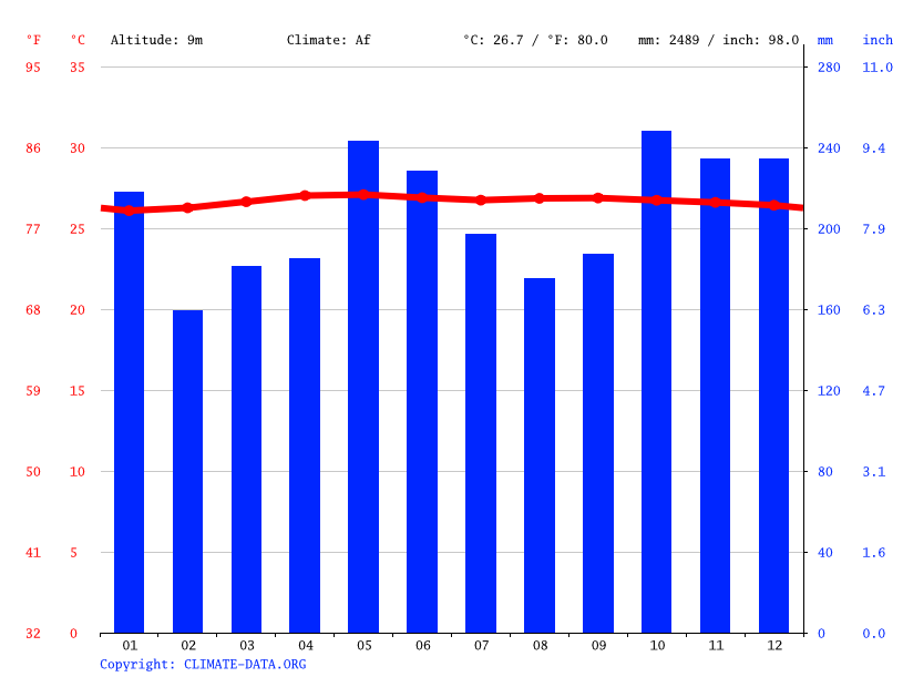 Climate graph // Weather by Month, Semporna