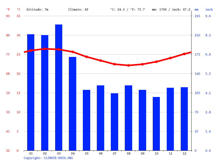 Climate graph // Weather by Month, Nuku'alofa