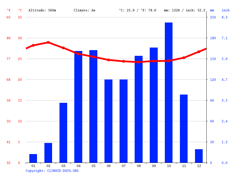 Climate graph // Weather by Month, Zemio